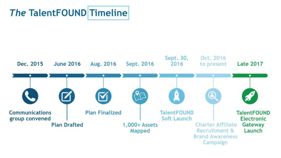 timeline graphic showing the start of the project in Dec. 2015 to the electronic gateway launch is late 2017
