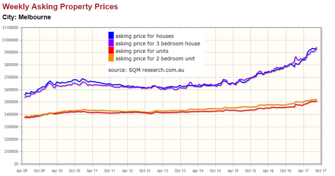 Weekly Asking Prices, Melbourne