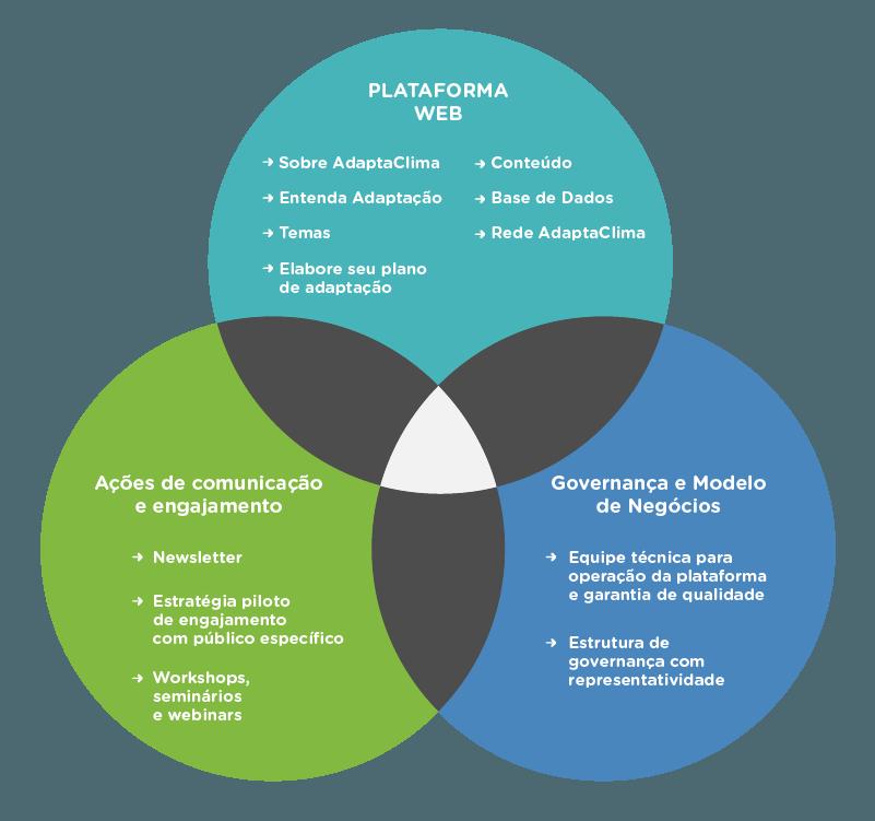 Fases de desenvolvimento da plataforma e conteúdos previstos para 2018
