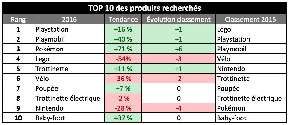 Top 10 produits - Bonial Jouets