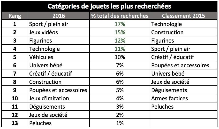 Top 10 Licences Jouets Bonial