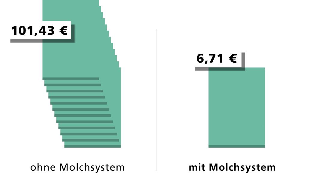 Kosten pro Lackwechsel