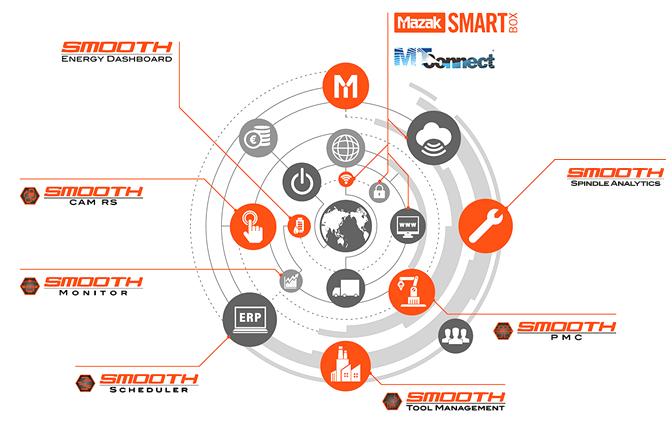 I Smart Factory