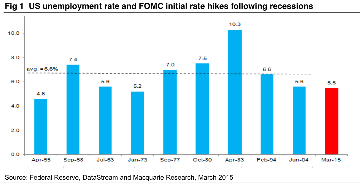 US unemployment rate and FOMC initial rate hikes following recessions