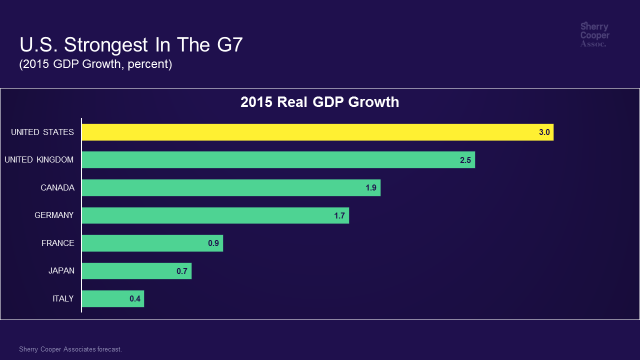 U.S. Strongest In the G7