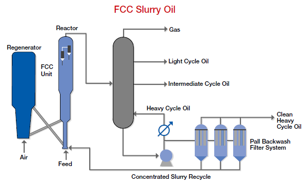Slurry Oil Clarification | Precision Filtration Products