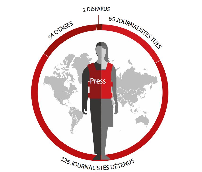 74 journalistes tués