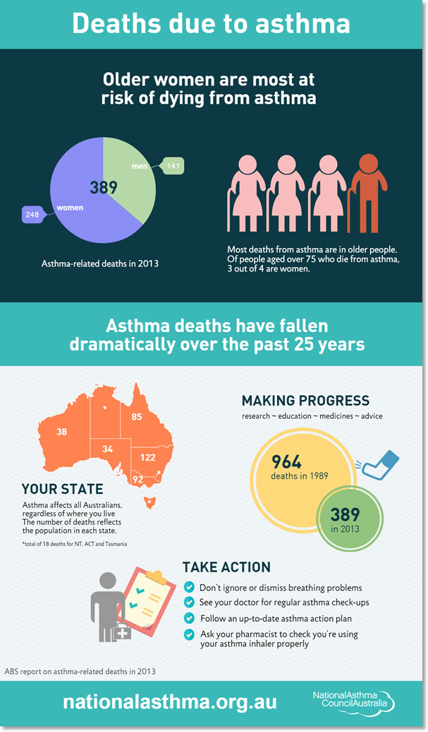 Infographic: Deaths due to asthma