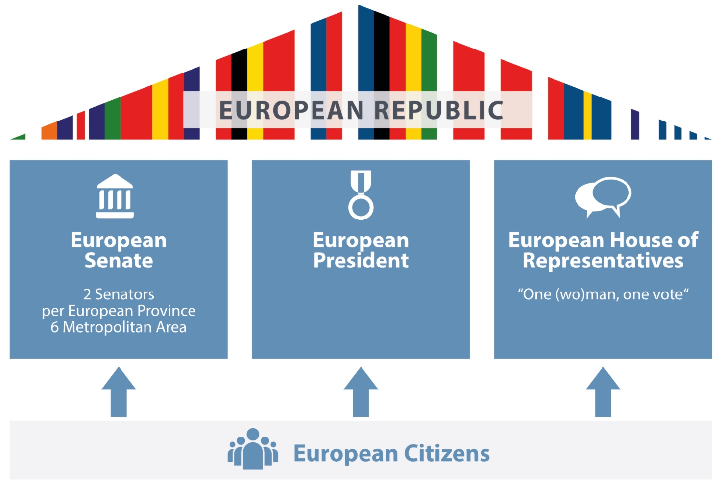 a graphic describing the proposed structure for the European Republic