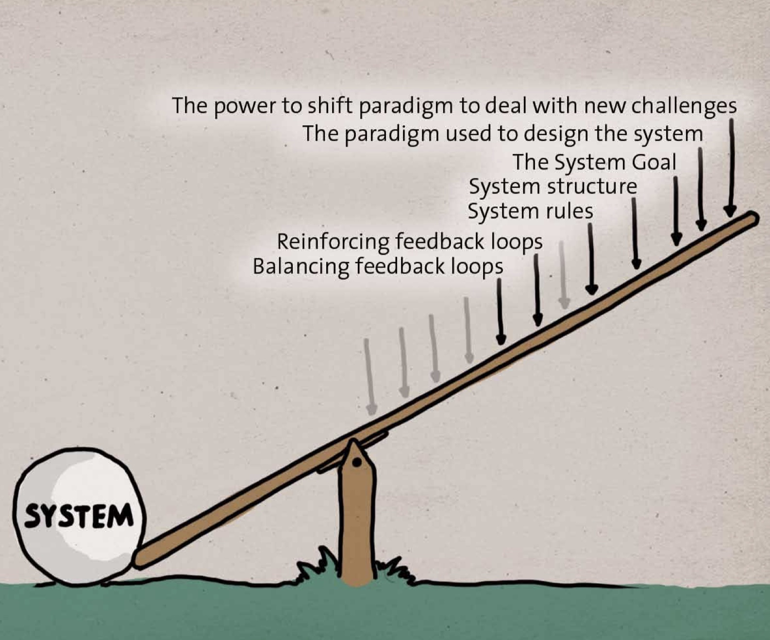 image of a lever, with a boulder labeled system at one end and on the other end a series of actions that could potentially create change in the system, in order of how likely they are to create change as indicated in the image by their position on the lever. The closer to the center of the seesaw, the less leverage the action has.