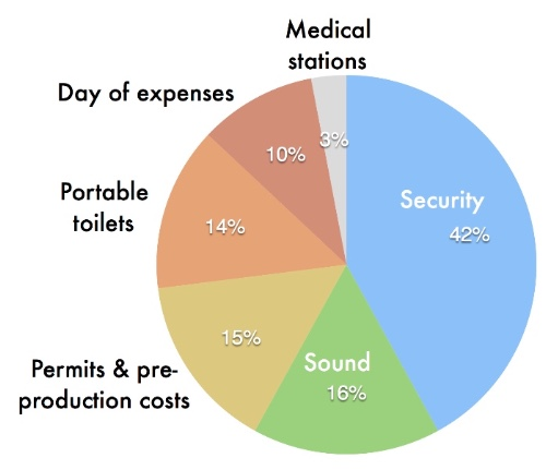 Pie Chart - 42% Security, 16% Sound, 15% permits and pre-production, 14% portable toilets, 10% day of expenses and 3% for medical stations