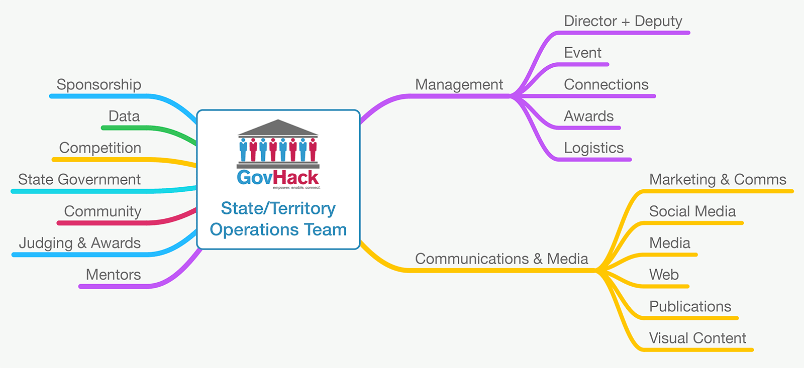 State Operations Team Org Chart