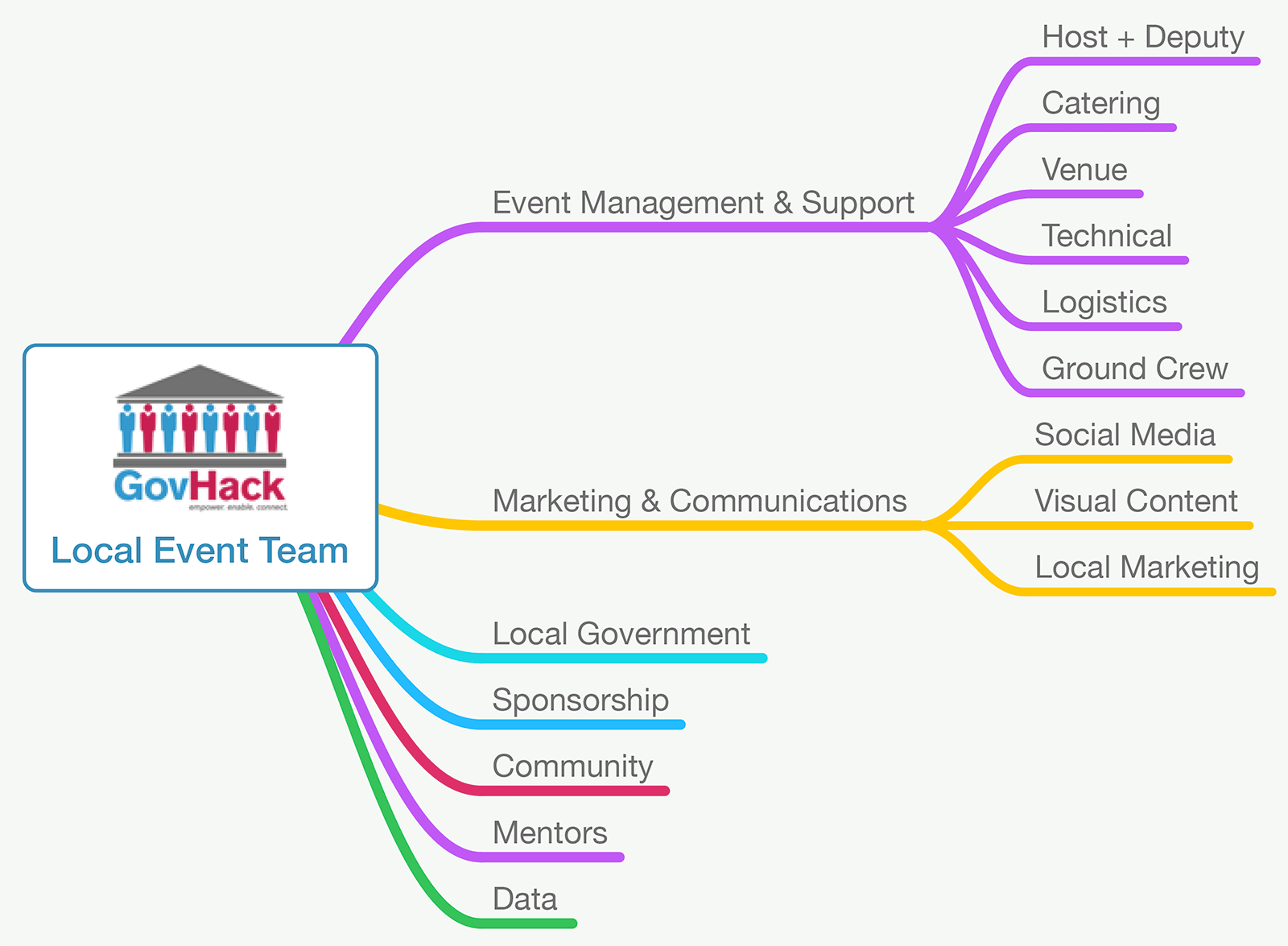 Local Operations Team Org Chart