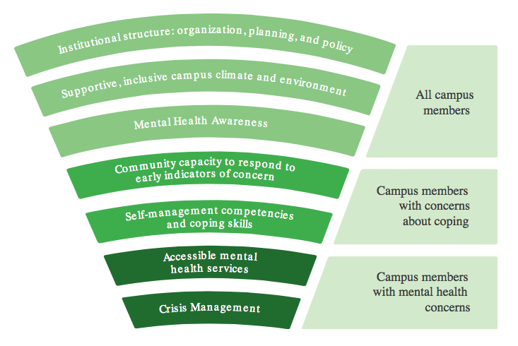 Conceptual Framework from the National Guide