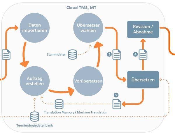 Prozesskette Cloud TMS, MT
