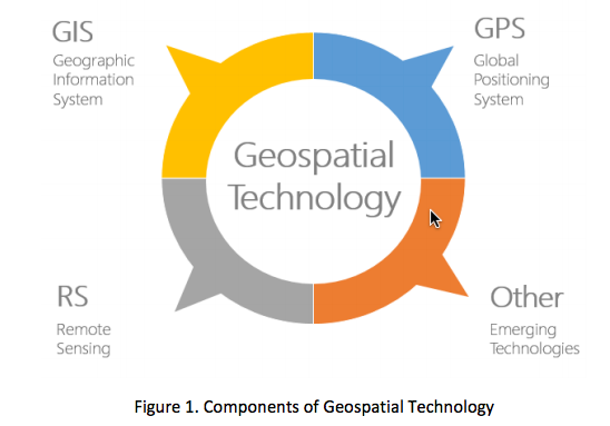 Graphic describing components Geospatial Technology