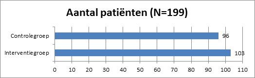 Aantal patiënten