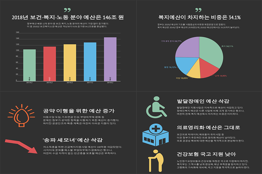 2018 복지예산, 취약계층 복지예산 확대하라