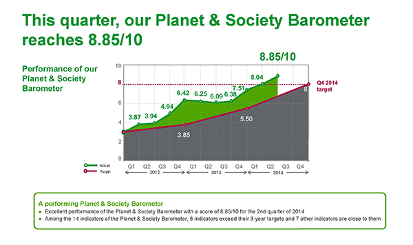 Schneider Electric Planet & Society Barometer.