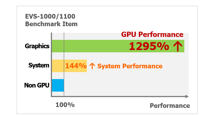 Excellent GPU performance