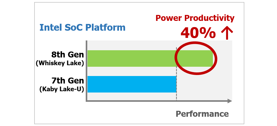 Intel Whiskey Lake platform delivers outstanding power productivity