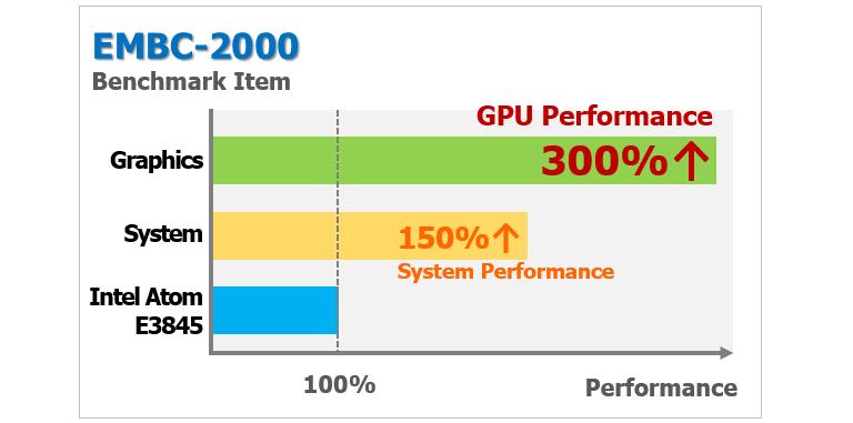 EMBC-2000 Outstanding Performance