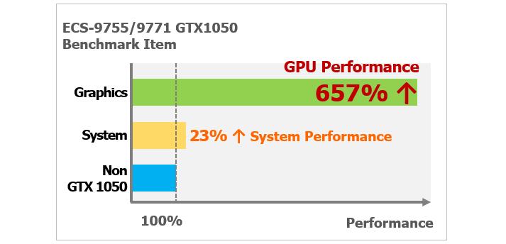 Vecow ECS-9755/9771 GTX1050 Excellent performance