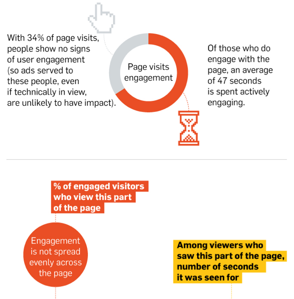 INFOGRAPHIC: What Part of a Web Page Gets the Highest Viewership?