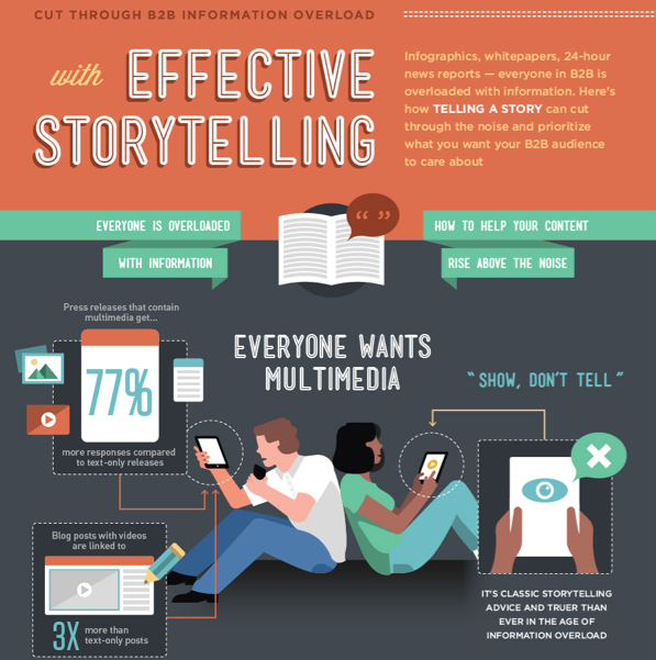 INFOGRAPHIC: A Guide to Effective Storytelling