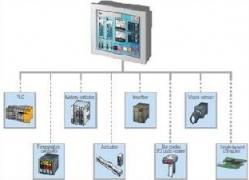 Paneles de operador standard y multimedia - Proface