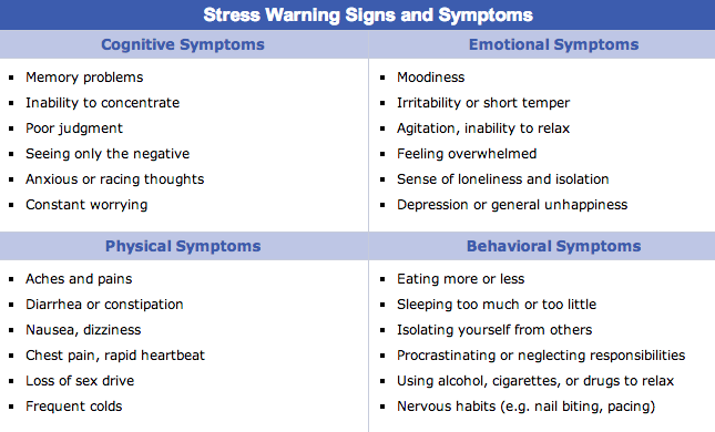 24 warning signs and symptoms of stress...