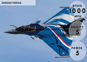 Dassault Rafale Score Card