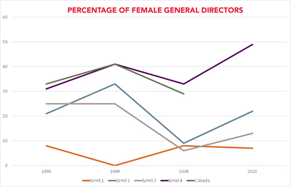 Graph of Percentages of Women Opera Leaders