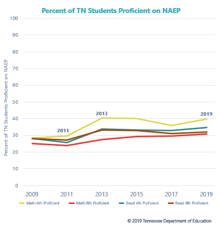 NAEP Results Graph
