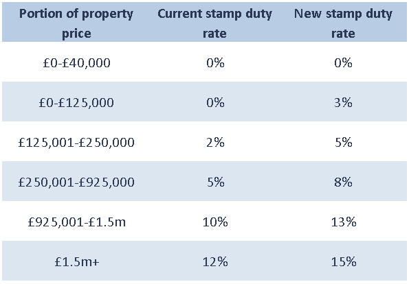 changes in the uk property sector