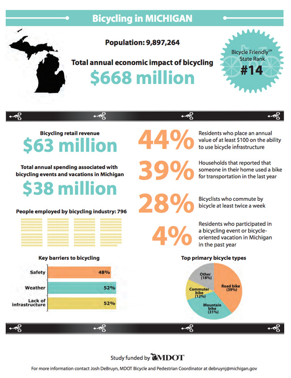 Bicycling in Michigan MDOT infographic