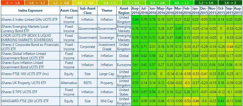 ETF Heatmap Report