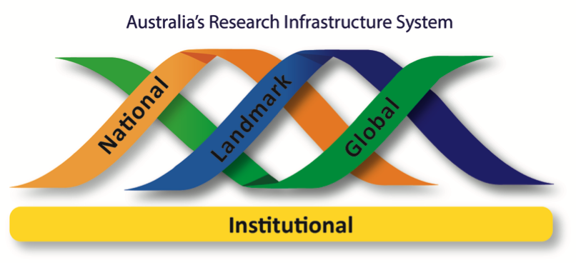 Australia's Research Infrastructure System