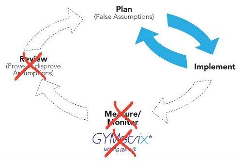 Broken management cycle