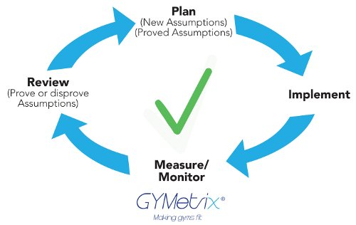 Correct management cycle
