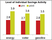Graph of Level of Individual Savings Activity (pre- and post-game)