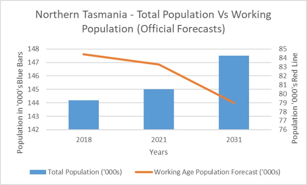 Population: As part of looking at solutions to the population challenge, initial conversations and interest has formed around establishing a Population Taskforce. The objective of the taskforce will be to identify how to attract and retain working age people while working alongside state and local government and other local government and regional development agencies. According to the Key Directions Report by NIEIR, as a part of the REDP requirements, to conquer the population challenges it has been identified that growth in migration via an increase in the working age people is required.