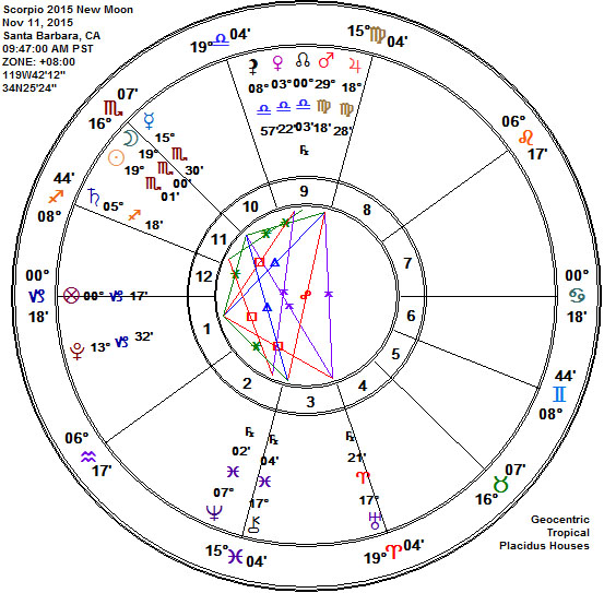 Scorpio 2015 New Moon Astrology Chart