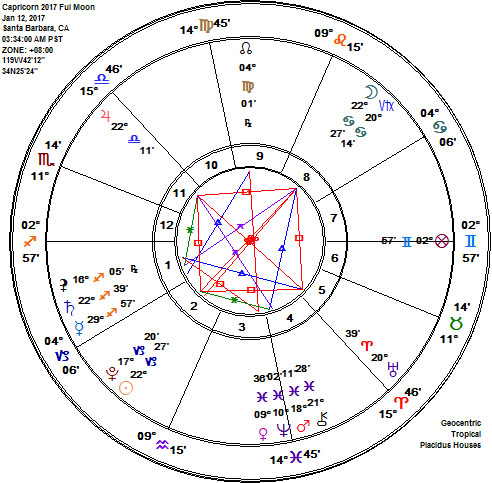 Capricorn 2017 Full Wolf Moon Astrology Chart