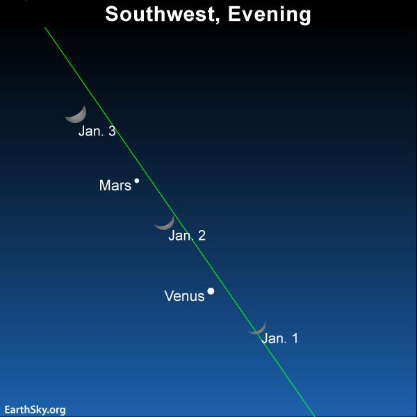 Watch for the waxing crescent moon to pass by the planets Venus and Mars over the next several evenings.