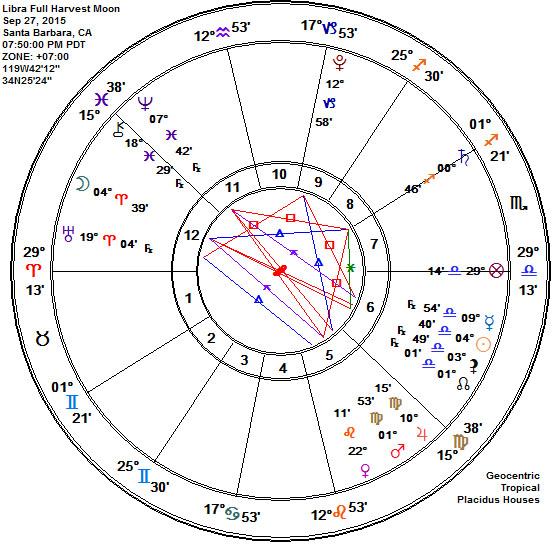 Libra 2015 Full Harvest Moon Lunar Eclipse Astrology Chart