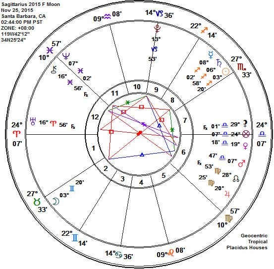 Sagittarius 2015 Full Beaver Frosty Moon Astrology Chart