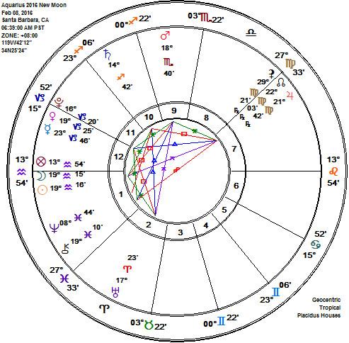 Aquarius 2016 New Moon Astrology Chart