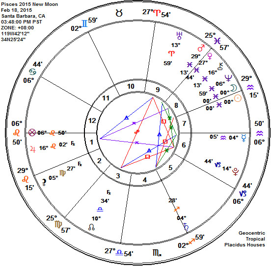 Pisces 2015 NEW Moon Astrology Chart, Six Planet Pisces Stellium, Chinese New Year, Jupiter YOD and Super Trine Uranus!