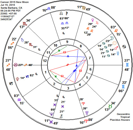 Cancer 2015 New Moon Astrology Chart